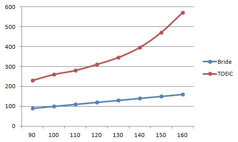 BridgeとTOEICのスコア換算グラフ